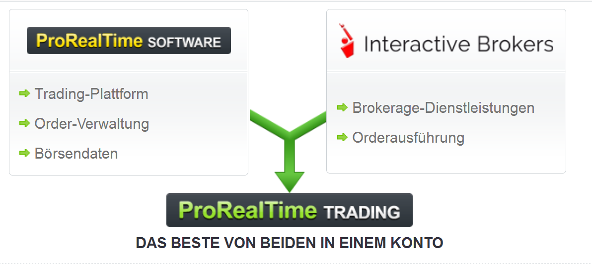Currency Trading | Interactive Brokers LLC