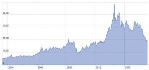 Entwicklung des Silberkurses über 10 Jahre 300x141